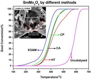 实验室冯子健博士对大孔莫来石SmMn2O5用于碳颗粒燃烧的研究