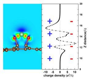 课题组文艳伟老师提出金属-改性石墨烯调控氢分子吸附能