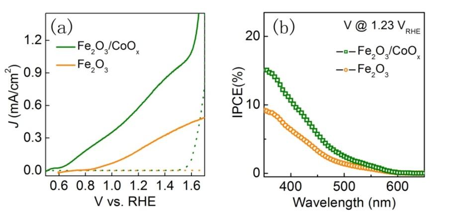 低温原子层沉积法制备的高效光解水阳极材料