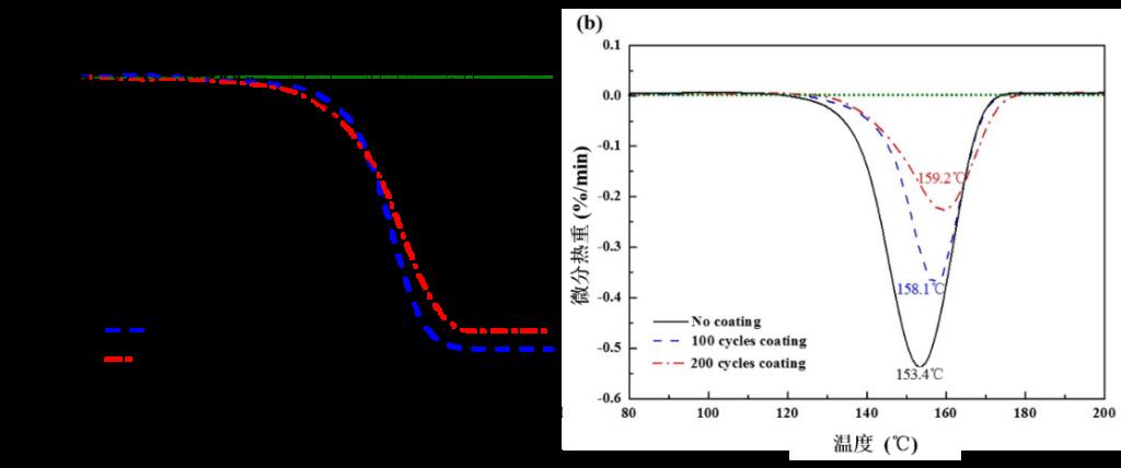 原子层沉积方法有效实现三氢化铝颗粒的稳定化提升