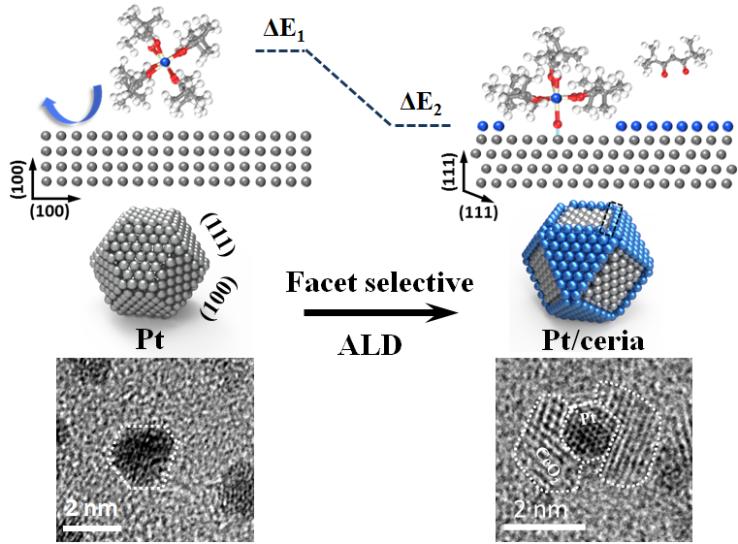 全新的晶面选择性原子层沉积的发现及其应用