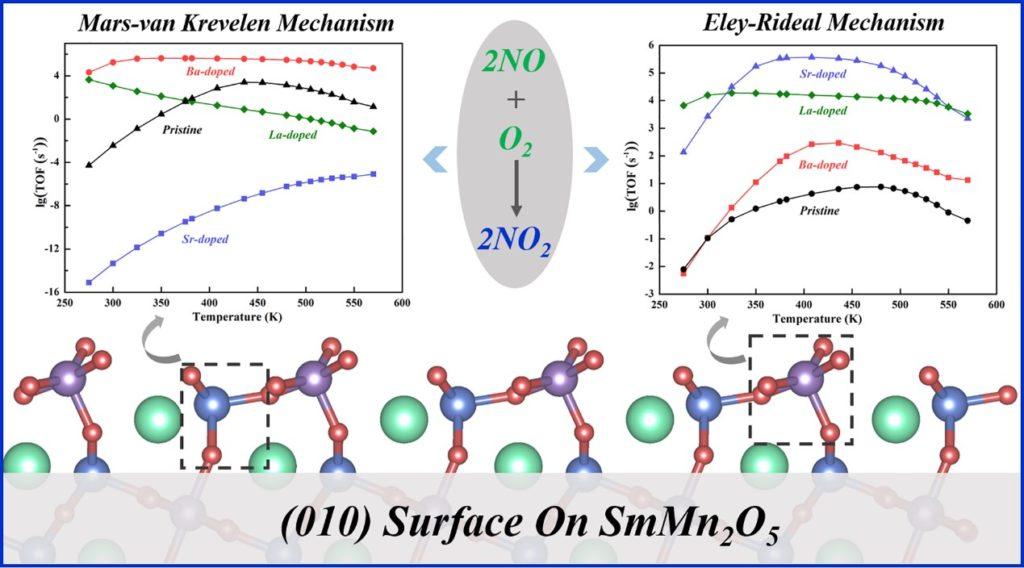课题组杨家强博士微反应动力学方法研究掺杂SmMn2O5的NO氧化性能
