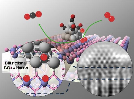 锰基莫来石锚定的Pt亚纳米团簇催化剂可控制备和双功能CO氧化研究