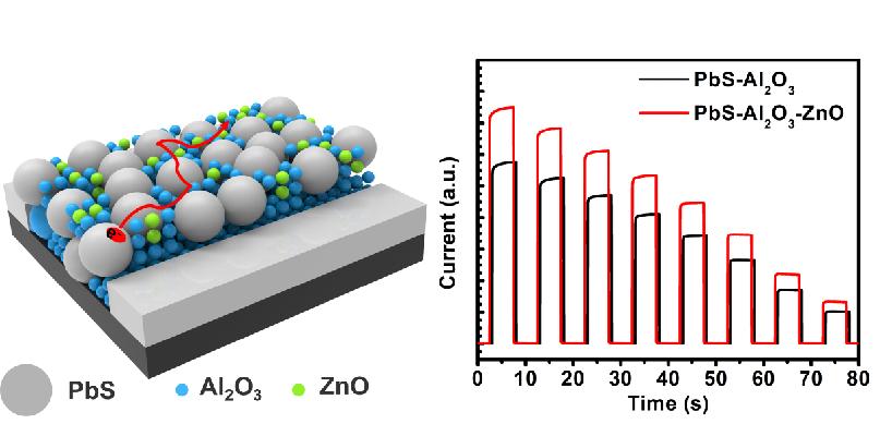 原子尺度混合氧化物填充制备低暗电流的量子点光电探测器